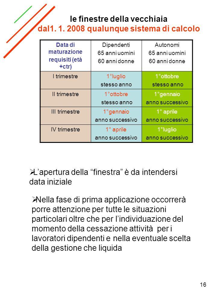 16 le finestre della vecchiaia dal1. 1. 2008 qualunque sistema di calcolo Data di maturazione requisiti (età +ctr) Dipendenti 65 anni uomini 60 anni d