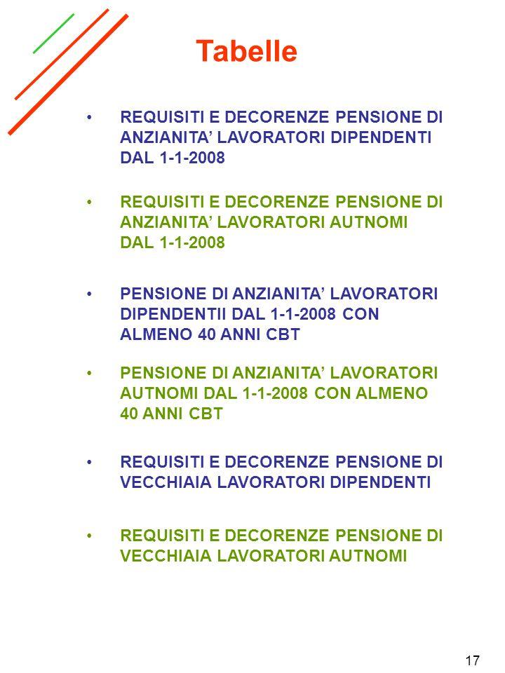 17 Tabelle REQUISITI E DECORENZE PENSIONE DI VECCHIAIA LAVORATORI AUTNOMI REQUISITI E DECORENZE PENSIONE DI VECCHIAIA LAVORATORI DIPENDENTI REQUISITI