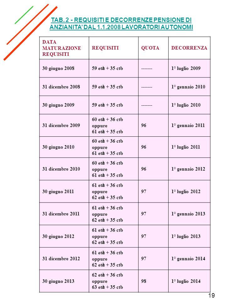 19 DATA MATURAZIONE REQUISITI QUOTADECORRENZA 30 giugno 2008 59 et à + 35 ctb -------1° luglio 2009 31 dicembre 2008 59 et à + 35 ctb -------1° gennai