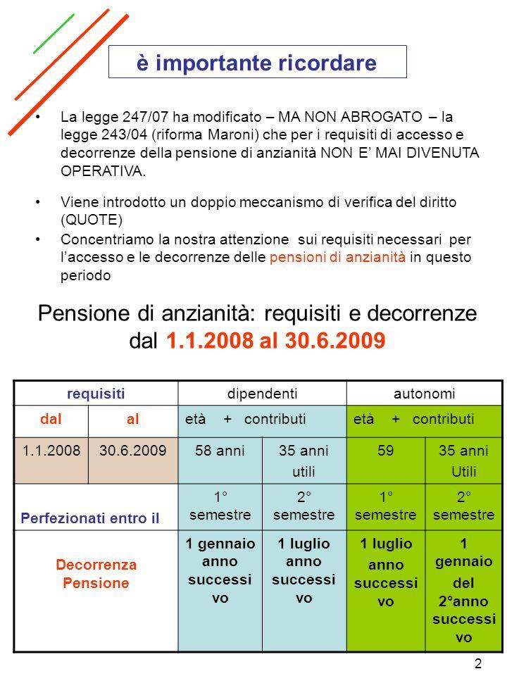 3 Cosa cambia per i requisiti necessari per laccesso e le decorrenze delle pensioni di anzianità da questo punto in poi Pensione di anzianità: requisiti e decorrenze dal 1.7.2009 requisitiDipendenti fermo restando 35 anni di ctb Autonomi fermo restando 35 anni di ctb dalaletàQuotaEtàquota 1.7.200931.12.201059 anni956096 1.1.201131.12.201260 anni966197 1.1.201361 anni976298 Perfezionati entro il1° semestre 2° semestre 1° semestre 2° semestre Decorrenza pensione 1 gennaio anno successi vo 1 luglio anno successi vo 1 luglio anno successi vo 1 gennaio del 2° anno successi vo