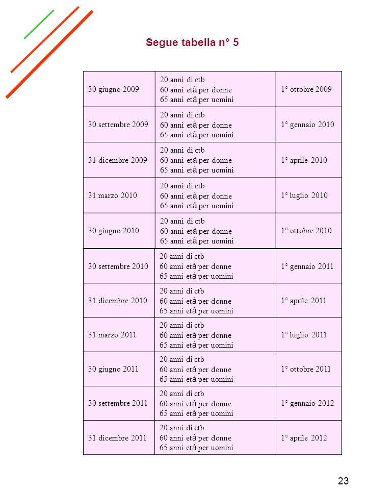 23 30 giugno 2009 20 anni di ctb 60 anni et à per donne 65 anni et à per uomini 1° ottobre 2009 30 settembre 2009 20 anni di ctb 60 anni et à per donn