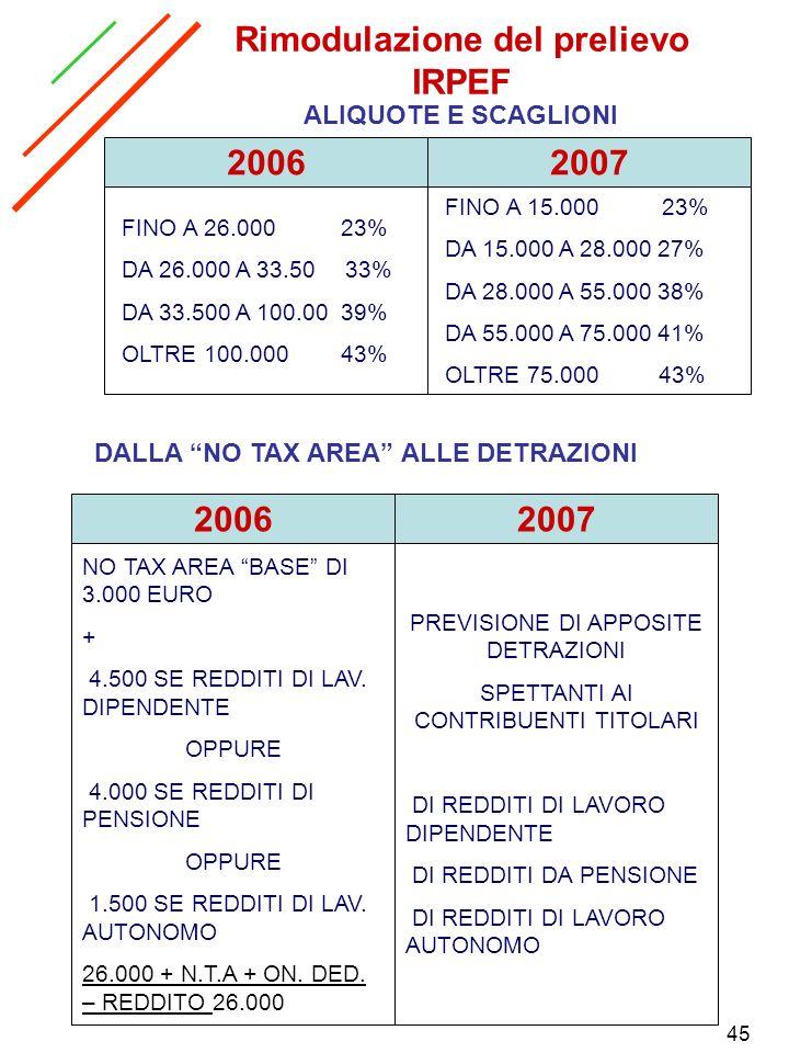 45 Rimodulazione del prelievo IRPEF ALIQUOTE E SCAGLIONI 20072006 FINO A 26.000 23% DA 26.000 A 33.50 33% DA 33.500 A 100.00 39% OLTRE 100.000 43% FIN