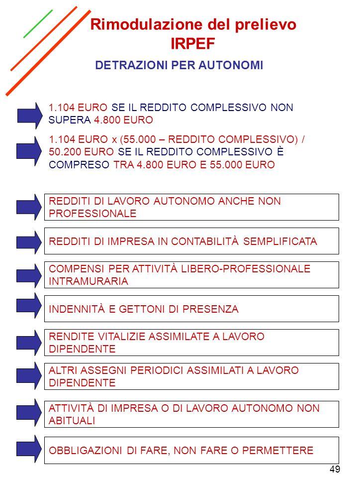 49 Rimodulazione del prelievo IRPEF DETRAZIONI PER AUTONOMI REDDITI DI LAVORO AUTONOMO ANCHE NON PROFESSIONALE REDDITI DI IMPRESA IN CONTABILITÀ SEMPL