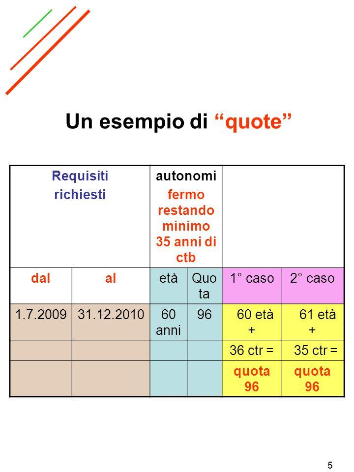 5 Un esempio di quote Requisiti richiesti autonomi fermo restando minimo 35 anni di ctb dalaletàQuo ta 1° caso2° caso 1.7.200931.12.201060 anni 96 60
