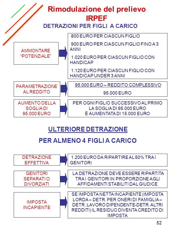 52 Rimodulazione del prelievo IRPEF DETRAZIONI PER FIGLI A CARICO AMMONTARE POTENZIALE PARAMETRAZIONE AL REDDITO AUMENTO DELLA SOGLIA DI 95.000 EURO 8