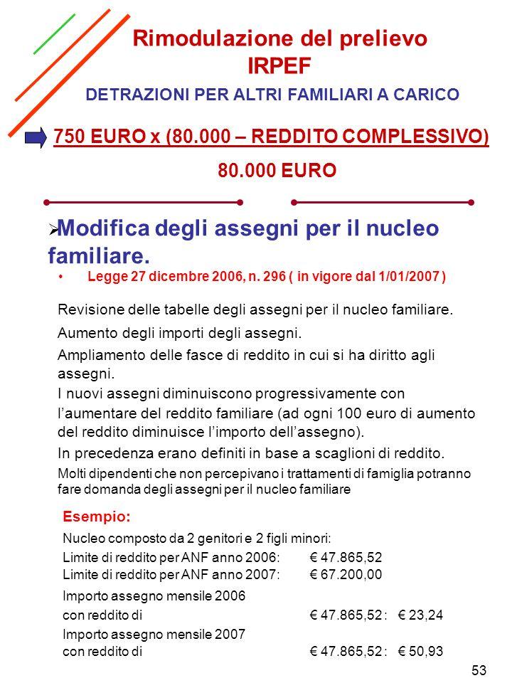 53 Rimodulazione del prelievo IRPEF DETRAZIONI PER ALTRI FAMILIARI A CARICO 750 EURO x (80.000 – REDDITO COMPLESSIVO) 80.000 EURO Legge 27 dicembre 20
