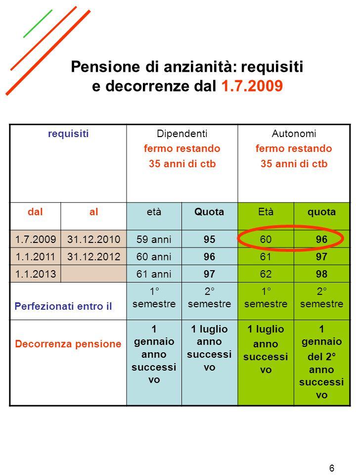 17 Tabelle REQUISITI E DECORENZE PENSIONE DI VECCHIAIA LAVORATORI AUTNOMI REQUISITI E DECORENZE PENSIONE DI VECCHIAIA LAVORATORI DIPENDENTI REQUISITI E DECORENZE PENSIONE DI ANZIANITA LAVORATORI AUTNOMI DAL 1-1-2008 REQUISITI E DECORENZE PENSIONE DI ANZIANITA LAVORATORI DIPENDENTI DAL 1-1-2008 PENSIONE DI ANZIANITA LAVORATORI DIPENDENTII DAL 1-1-2008 CON ALMENO 40 ANNI CBT PENSIONE DI ANZIANITA LAVORATORI AUTNOMI DAL 1-1-2008 CON ALMENO 40 ANNI CBT