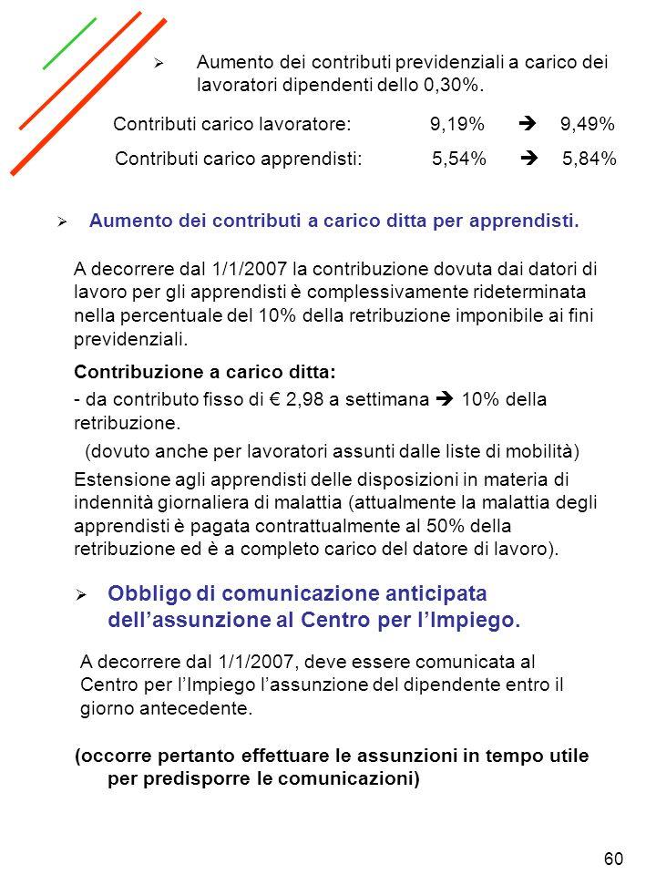 60 Aumento dei contributi previdenziali a carico dei lavoratori dipendenti dello 0,30%. Contributi carico lavoratore:9,19% 9,49% Contributi carico app