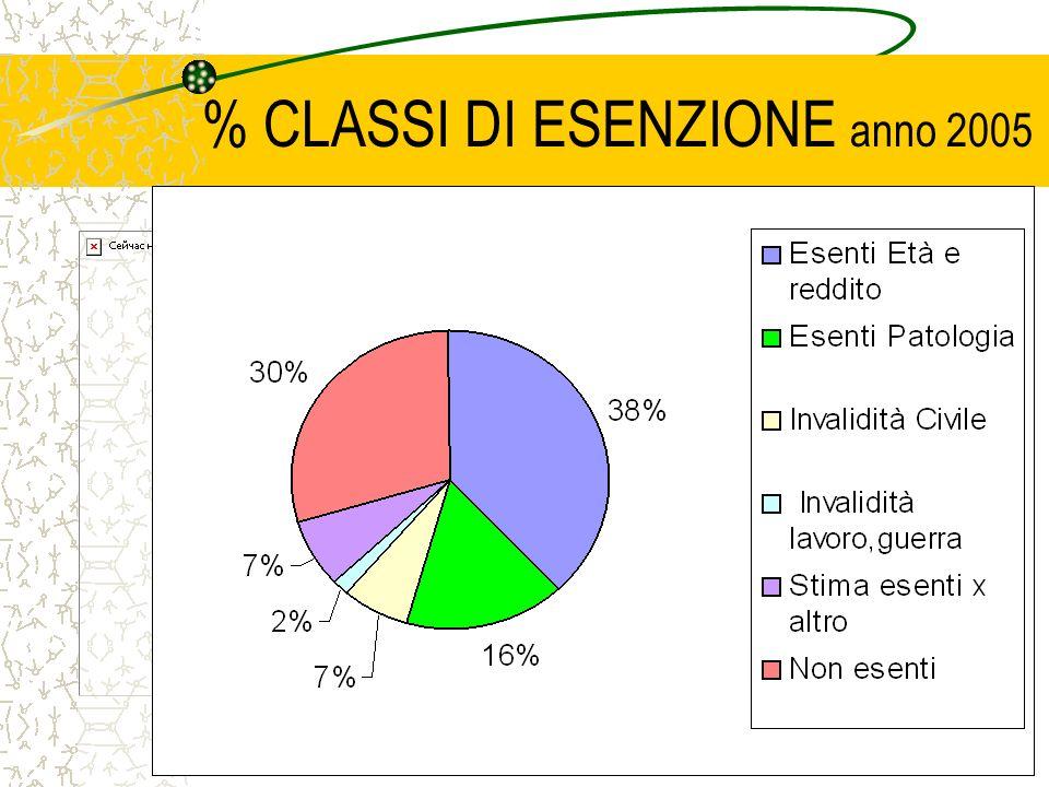 18 % CLASSI DI ESENZIONE anno 2005