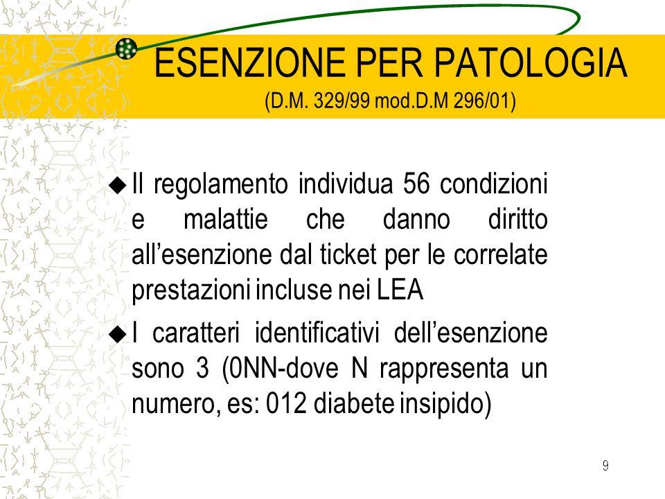 9 ESENZIONE PER PATOLOGIA (D.M. 329/99 mod.D.M 296/01) u Il regolamento individua 56 condizioni e malattie che danno diritto allesenzione dal ticket p