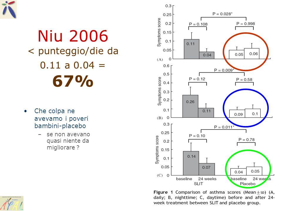 Niu 2006 < punteggio/die da 0.11 a 0.04 = 67% Che colpa ne avevamo i poveri bambini-placebo –se non avevano quasi niente da migliorare ?