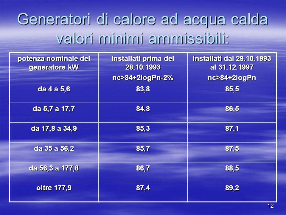 12 Generatori di calore ad acqua calda valori minimi ammissibili: potenza nominale del generatore kW installati prima del 28.10.1993 nc>84+2logPn-2% installati dal 29.10.1993 al 31.12.1997 nc>84+2logPn da 4 a 5,6 83,885,5 da 5,7 a 17,7 84,886,5 da 17,8 a 34,9 85,387,1 da 35 a 56,2 85,787,5 da 56,3 a 177,8 86,788,5 oltre 177,9 87,489,2