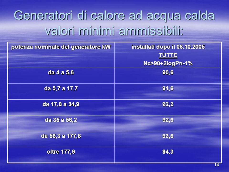14 Generatori di calore ad acqua calda valori minimi ammissibili: potenza nominale del generatore kW installati dopo il 08.10.2005 TUTTENc>90+2logPn-1% da 4 a 5,6 90,6 da 5,7 a 17,7 91,6 da 17,8 a 34,9 92,2 da 35 a 56,2 92,6 da 56,3 a 177,8 93,6 oltre 177,9 94,3