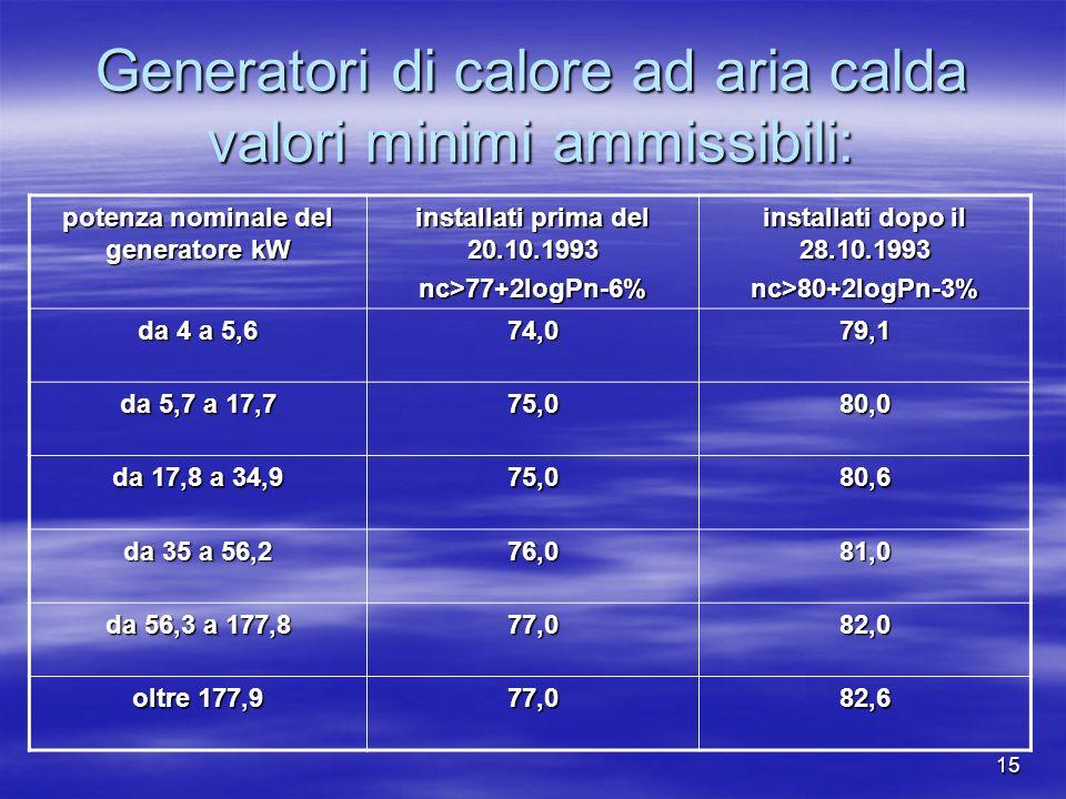 15 Generatori di calore ad aria calda valori minimi ammissibili: potenza nominale del generatore kW installati prima del 20.10.1993 nc>77+2logPn-6% installati dopo il 28.10.1993 nc>80+2logPn-3% da 4 a 5,6 74,079,1 da 5,7 a 17,7 75,080,0 da 17,8 a 34,9 75,080,6 da 35 a 56,2 76,081,0 da 56,3 a 177,8 77,082,0 oltre 177,9 77,082,6