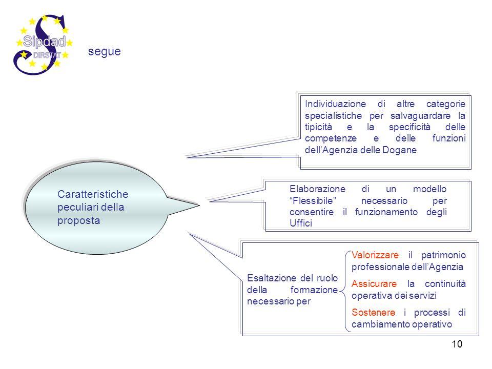 10 Caratteristiche peculiari della proposta Individuazione di altre categorie specialistiche per salvaguardare la tipicità e la specificità delle comp