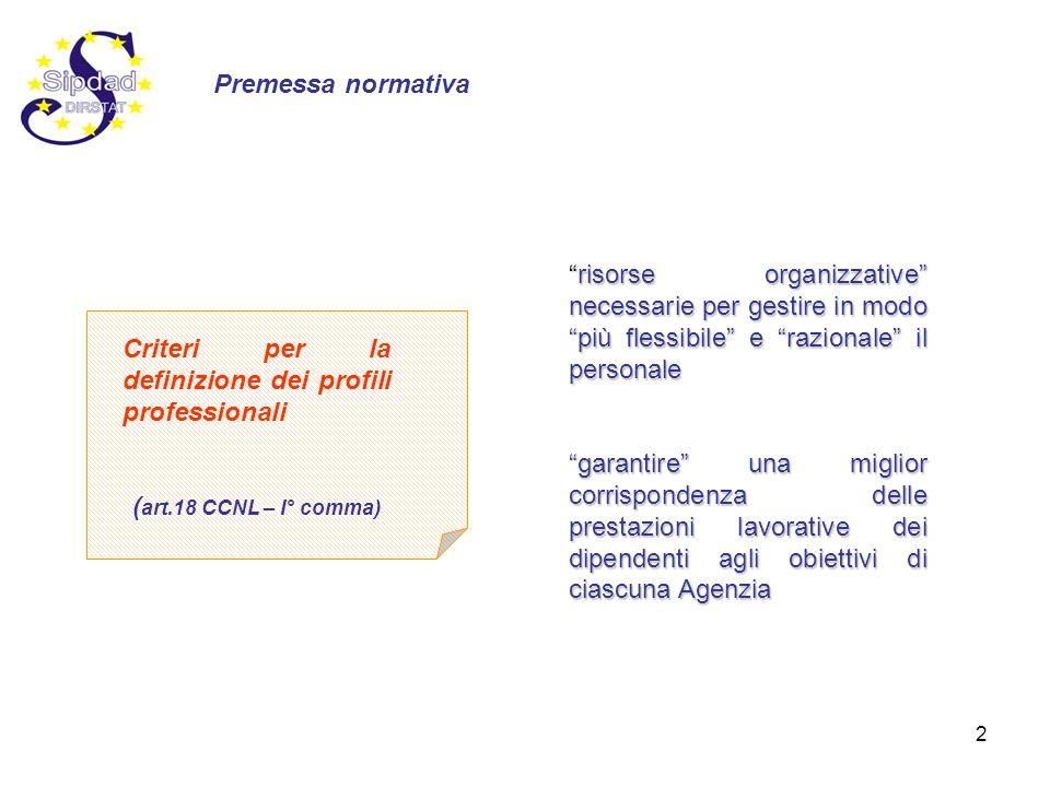 2 Criteri per la definizione dei profili professionali ( art.18 CCNL – I° comma) risorse organizzative necessarie per gestire in modo più flessibile e