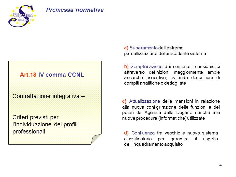 4 Art.18 IV comma CCNL Contrattazione integrativa – Criteri previsti per lindividuazione dei profili professionali a) Superamento dellestrema parcelli