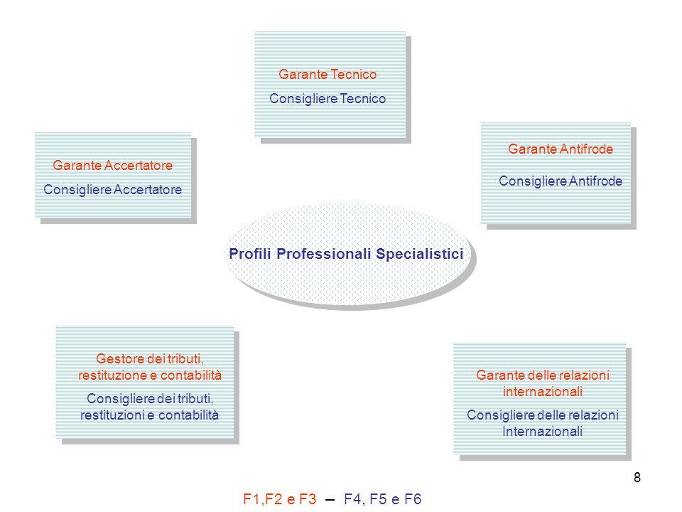 8 Profili Professionali Specialistici Garante Accertatore Consigliere Accertatore Garante Tecnico Consigliere Tecnico Garante Antifrode Consigliere An