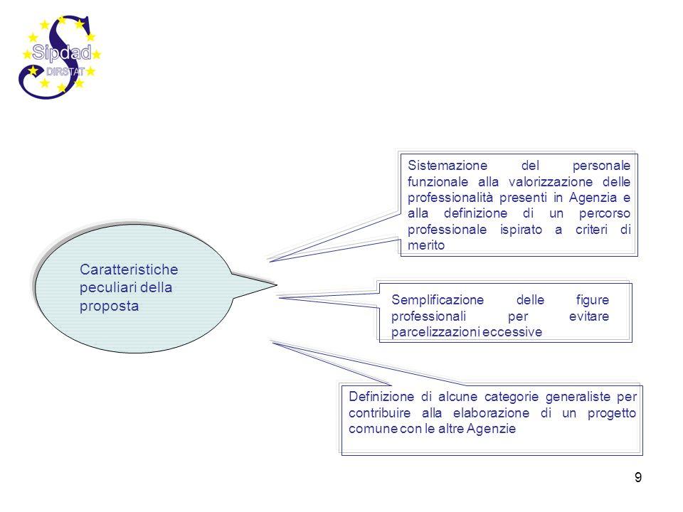 9 Caratteristiche peculiari della proposta Sistemazione del personale funzionale alla valorizzazione delle professionalità presenti in Agenzia e alla