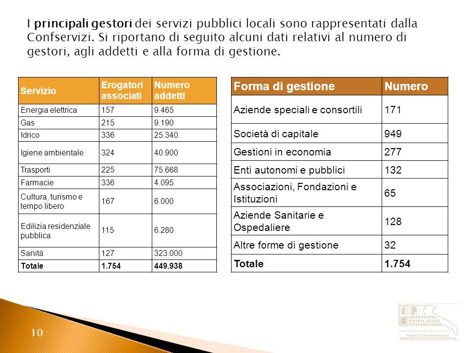 10 I principali gestori dei servizi pubblici locali sono rappresentati dalla Confservizi.