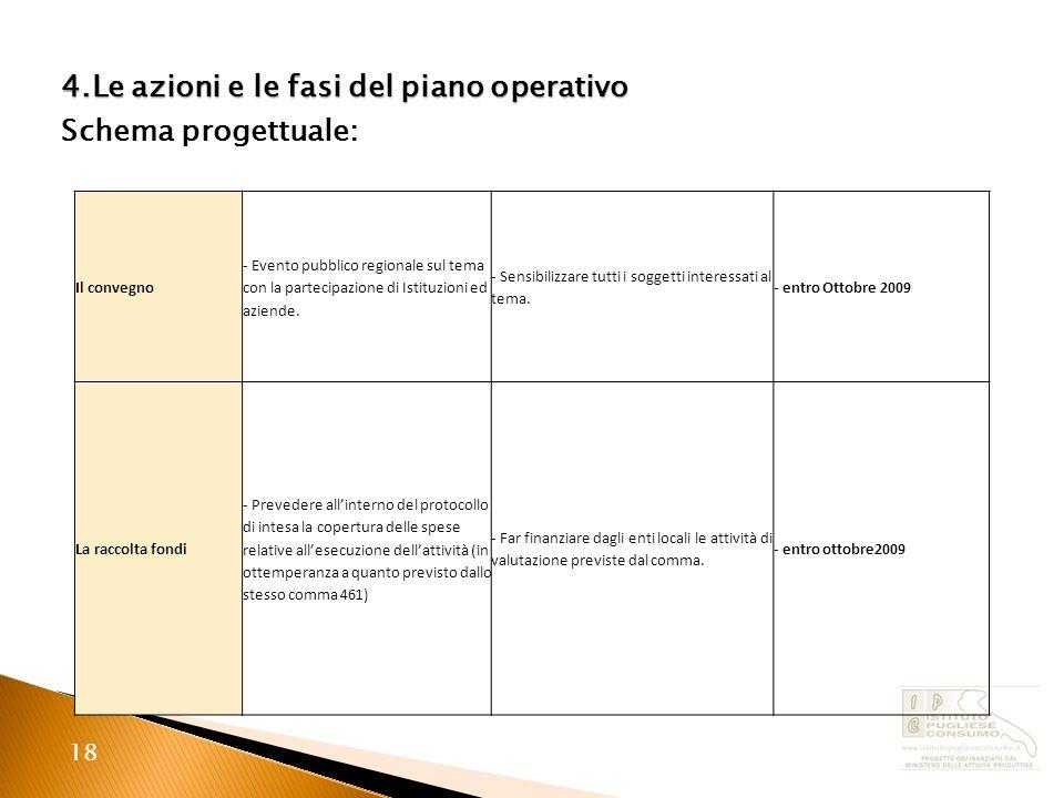 18 4.Le azioni e le fasi del piano operativo Schema progettuale: Il convegno - Evento pubblico regionale sul tema con la partecipazione di Istituzioni ed aziende.