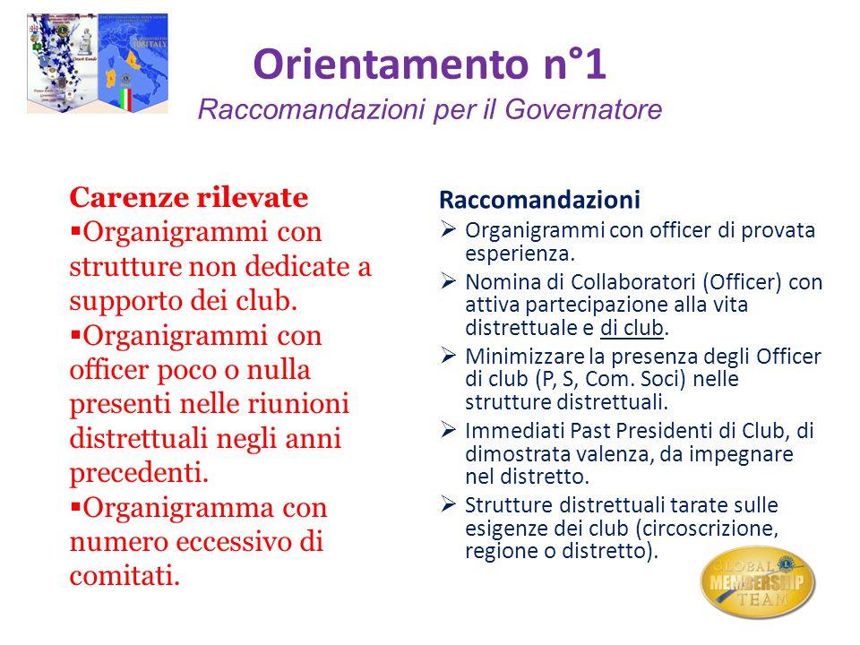Orientamento n°1 Raccomandazioni per i Club Carenze rilevate Eccessiva pesantezza del cerimoniale nelle occasioni che coinvolgono la comunità.