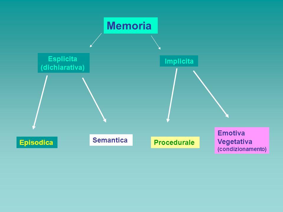 Memoria Esplicita (dichiarativa) Implicita Episodica Semantica Procedurale Emotiva Vegetativa (condizionamento)
