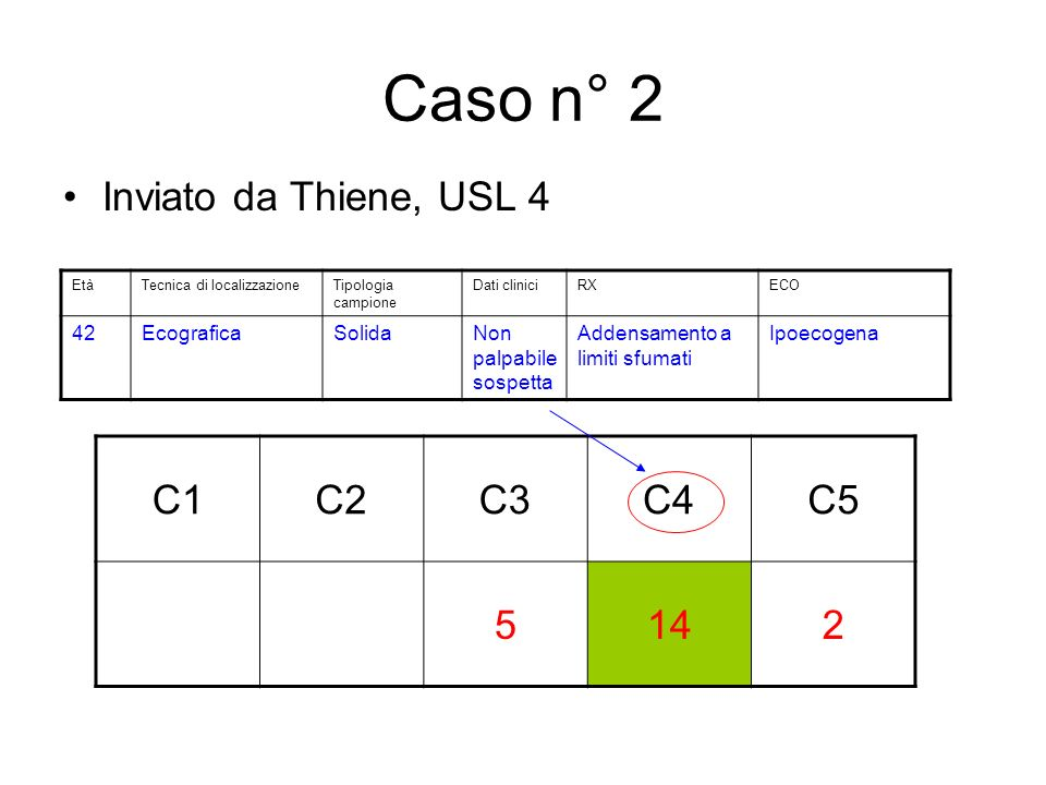Caso n° 2 Inviato da Thiene, USL 4 C1C2C3C4C5 5142 EtàTecnica di localizzazioneTipologia campione Dati cliniciRXECO 42EcograficaSolidaNon palpabile sospetta Addensamento a limiti sfumati Ipoecogena