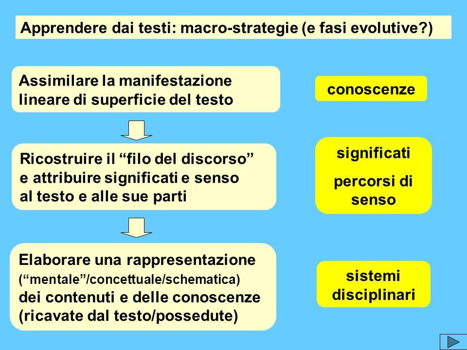 Apprendere dai testi: macro-strategie (e fasi evolutive?) Assimilare la manifestazione lineare di superficie del testo Ricostruire il filo del discors