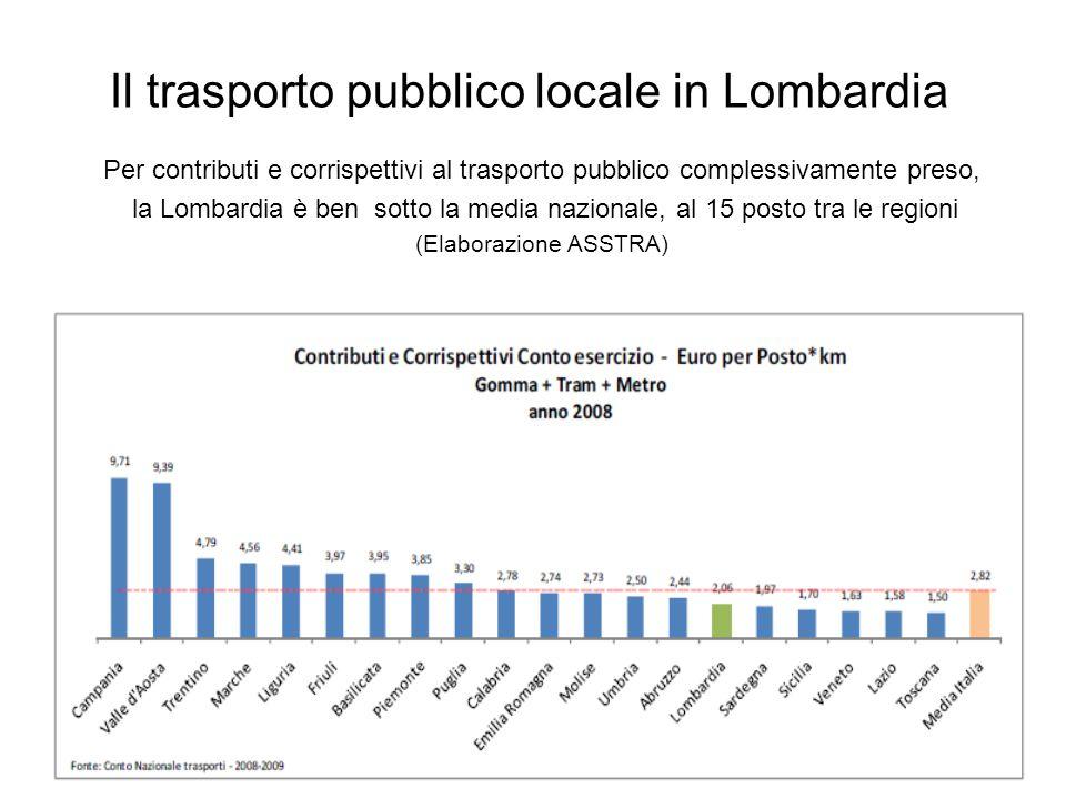 Il trasporto pubblico locale in Lombardia Per contributi e corrispettivi al trasporto pubblico complessivamente preso, la Lombardia è ben sotto la med