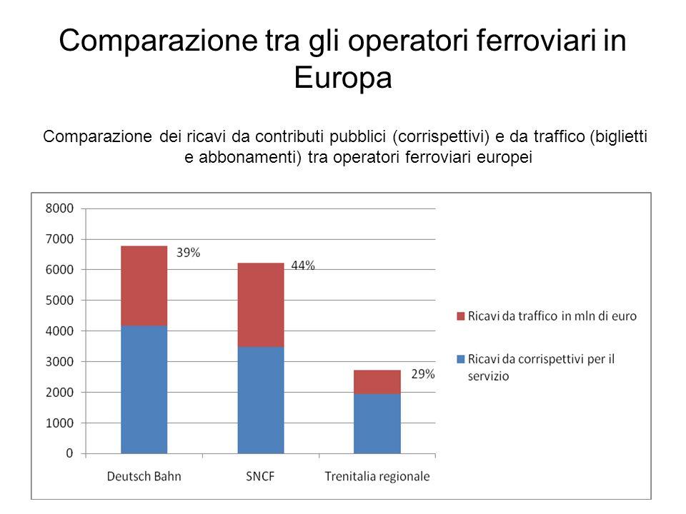 Comparazione tra gli operatori ferroviari in Europa Comparazione dei ricavi da contributi pubblici (corrispettivi) e da traffico (biglietti e abboname