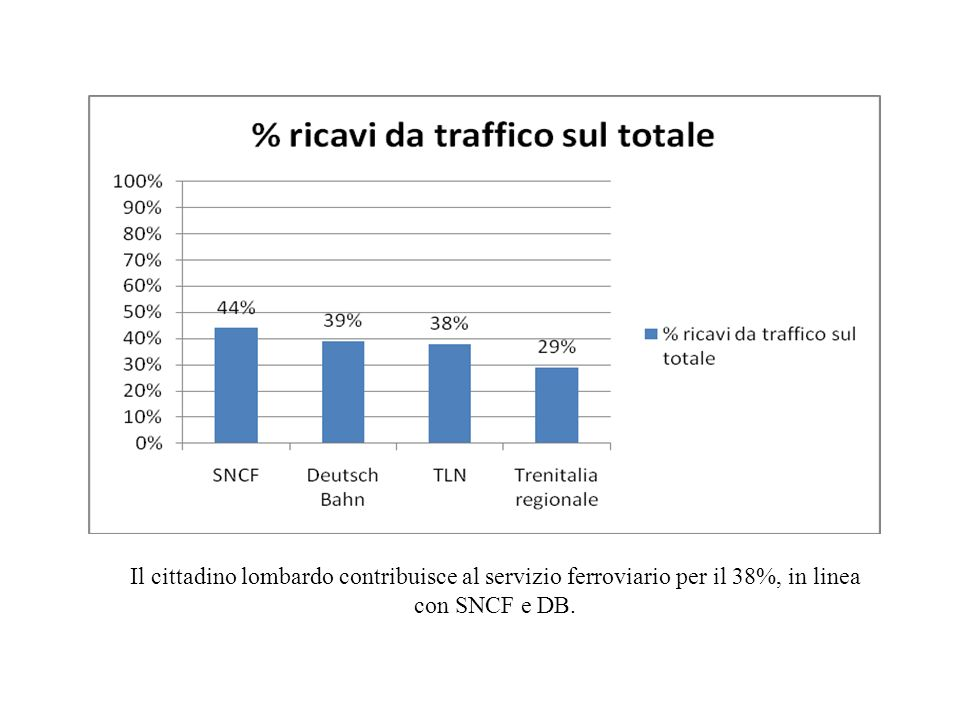 Il cittadino lombardo contribuisce al servizio ferroviario per il 38%, in linea con SNCF e DB.