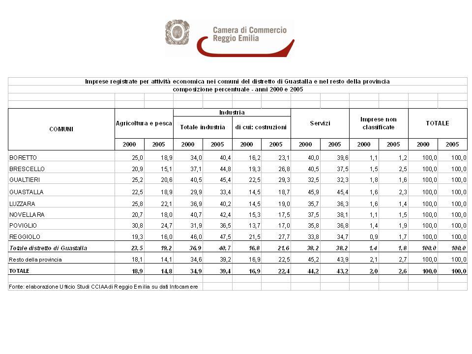 Imprese registrate nel distretto di Guastalla per settori di attività economica - Anni 2000 e 2005 - composizione % sul totale distretto
