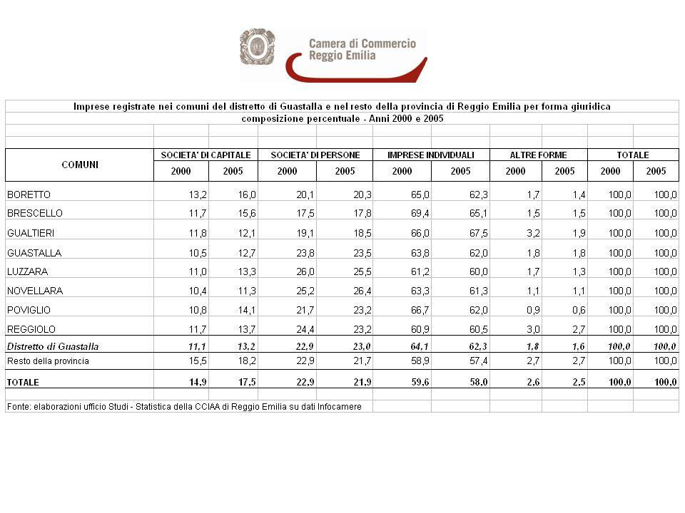Imprese registrate nel distretto di Guastalla per forma giuridica - Anni 2000 e 2005 - composizione % sul totale distretto