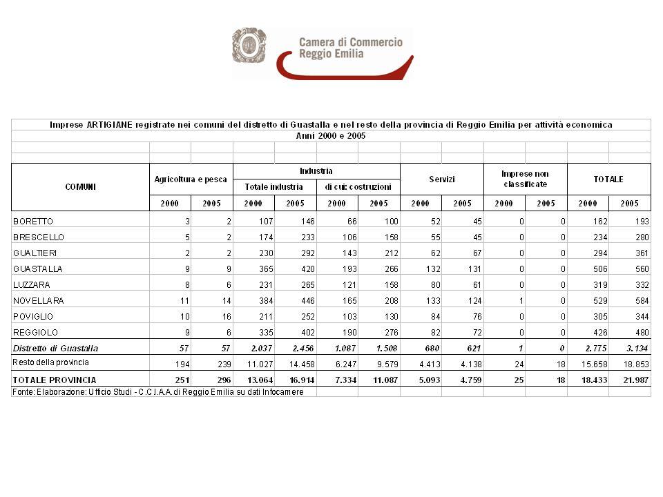 Imprese ARTIGIANE registrate nel distretto di Guastalla per settori di attività economica - Anni 2000 e 2005 - composizione % sul totale distretto