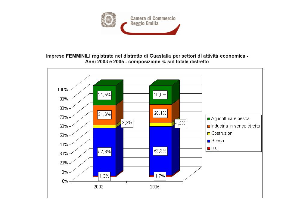 Imprese FEMMINILI registrate nel distretto di Guastalla per settori di attività economica - Anni 2003 e 2005 - composizione % sul totale distretto