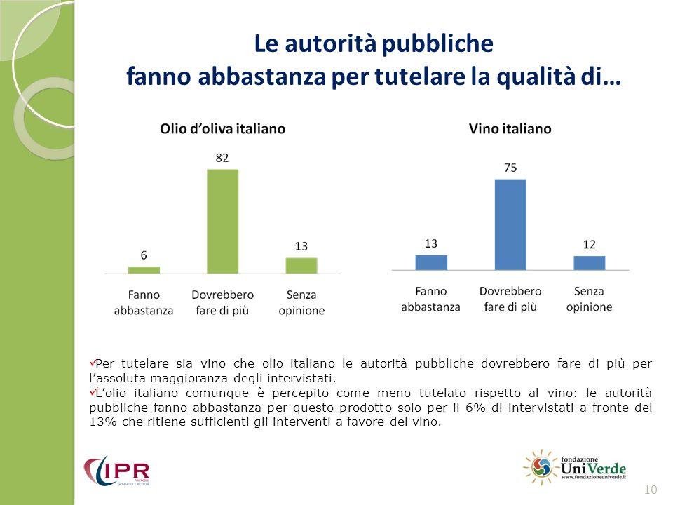 Le autorità pubbliche fanno abbastanza per tutelare la qualità di… 10 Per tutelare sia vino che olio italiano le autorità pubbliche dovrebbero fare di più per lassoluta maggioranza degli intervistati.