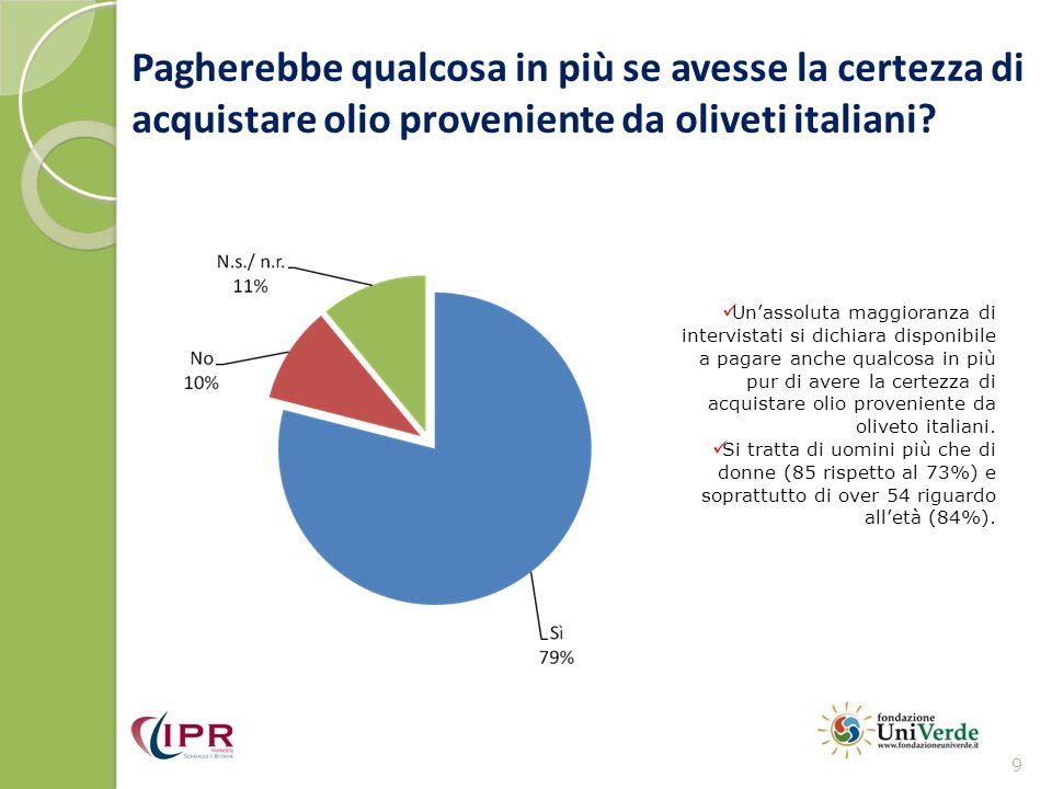 Pagherebbe qualcosa in più se avesse la certezza di acquistare olio proveniente da oliveti italiani.
