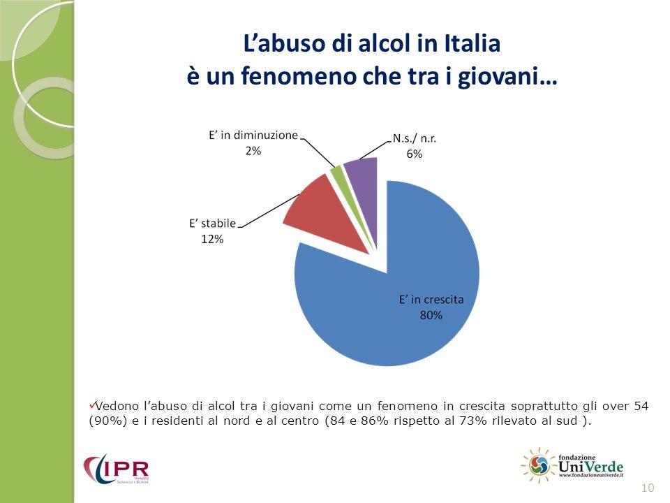 Labuso di alcol in Italia è un fenomeno che tra i giovani… 10 Vedono labuso di alcol tra i giovani come un fenomeno in crescita soprattutto gli over 5