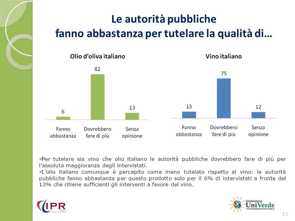 Le autorità pubbliche fanno abbastanza per tutelare la qualità di… 11 Per tutelare sia vino che olio italiano le autorità pubbliche dovrebbero fare di