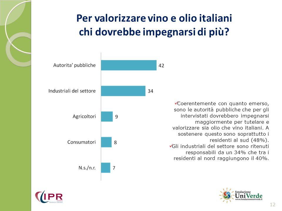 Per valorizzare vino e olio italiani chi dovrebbe impegnarsi di più? 12 Coerentemente con quanto emerso, sono le autorità pubbliche che per gli interv