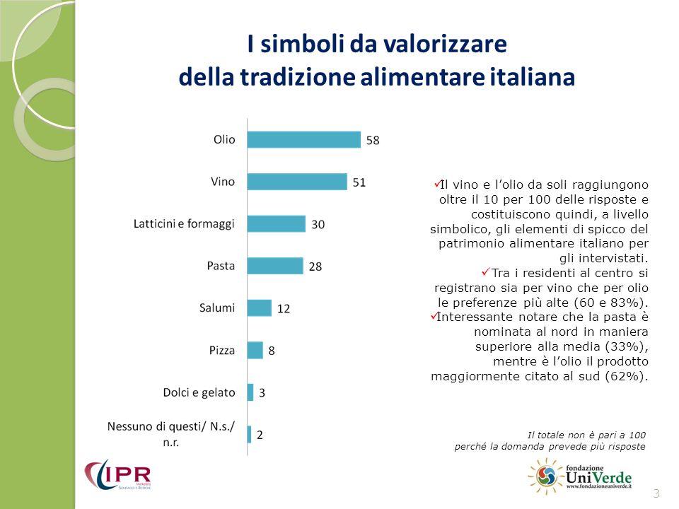 I simboli da valorizzare della tradizione alimentare italiana 3 Il totale non è pari a 100 perché la domanda prevede più risposte Il vino e lolio da s