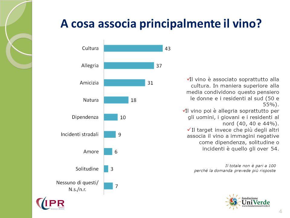A cosa associa principalmente il vino? 4 Il totale non è pari a 100 perché la domanda prevede più risposte Il vino è associato soprattutto alla cultur