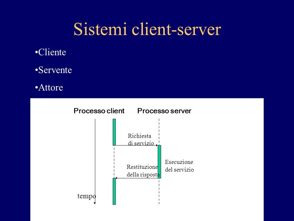 Sistemi client-server Processo client Esecuzione del servizio Richiesta di servizio Restituzione della risposta tempo Processo server Cliente Servente