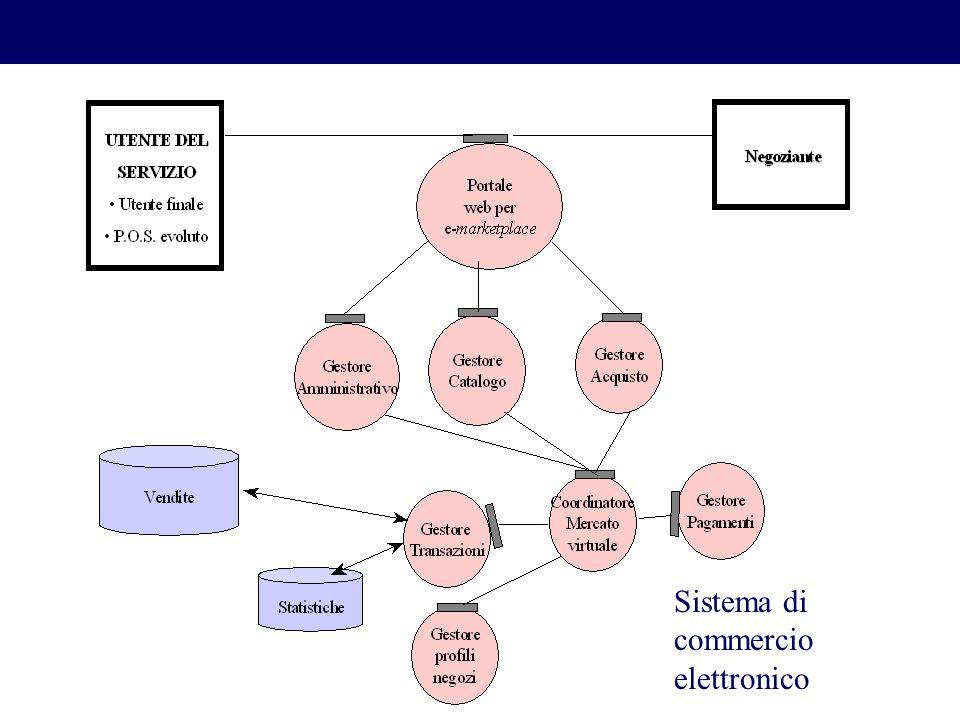 Sistema di commercio elettronico
