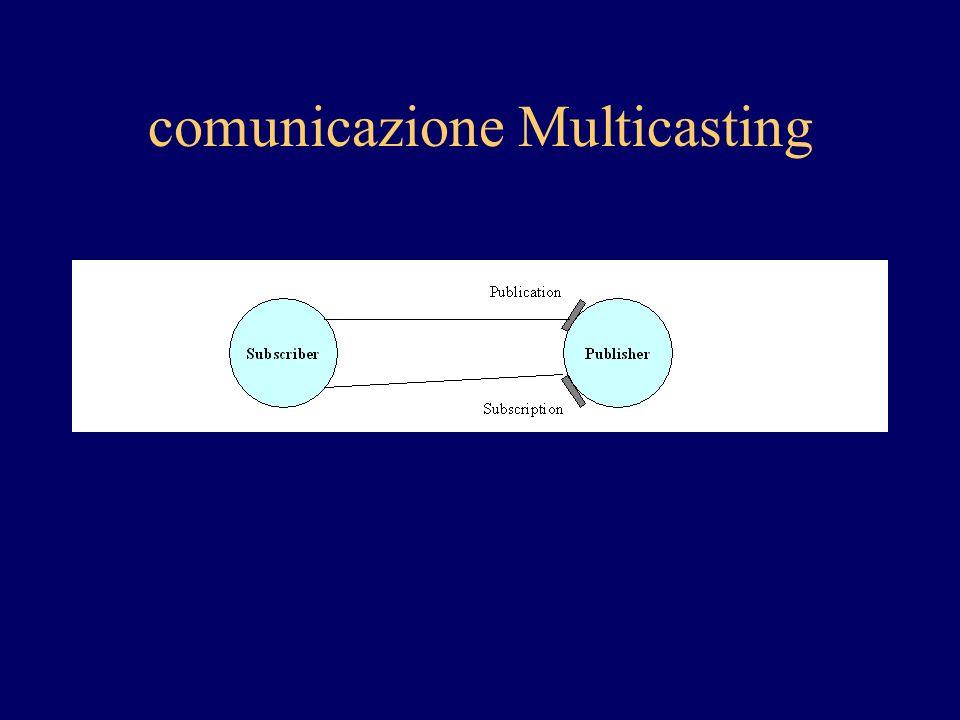 comunicazione Multicasting