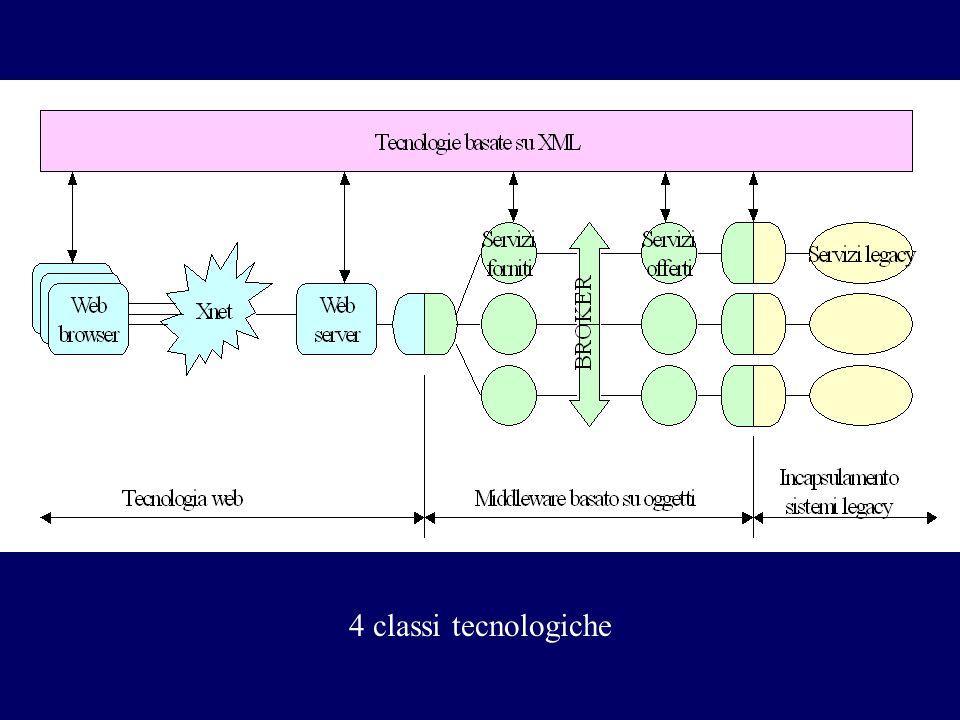 4 classi tecnologiche