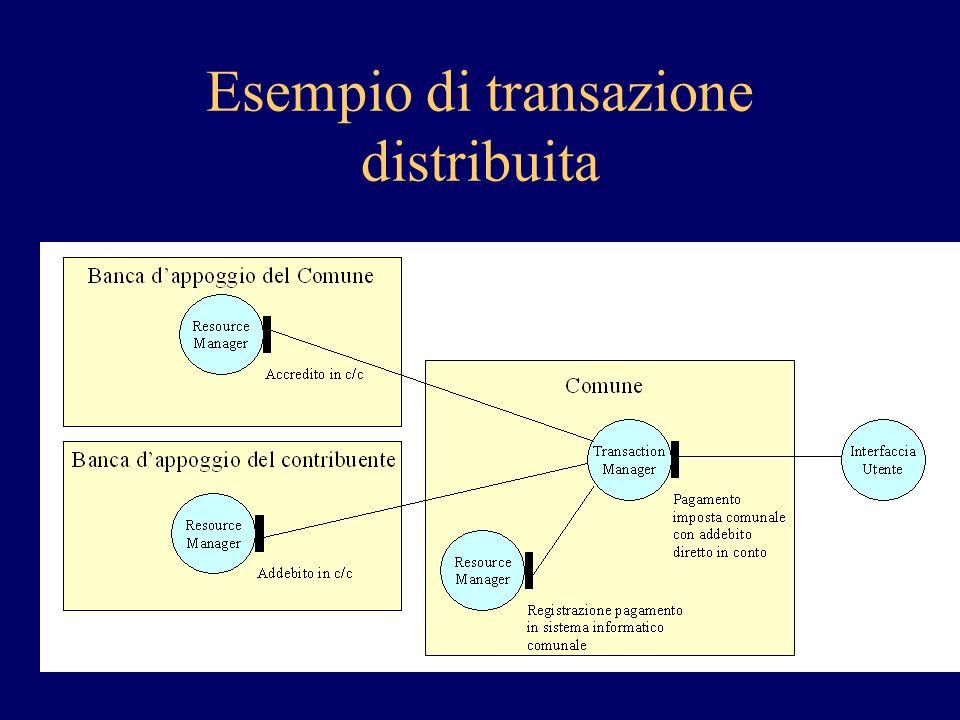 Esempio di transazione distribuita