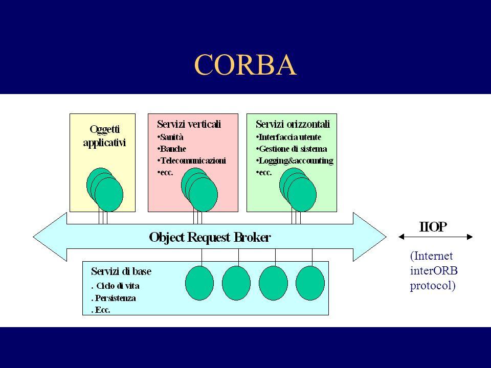 CORBA (Internet interORB protocol)