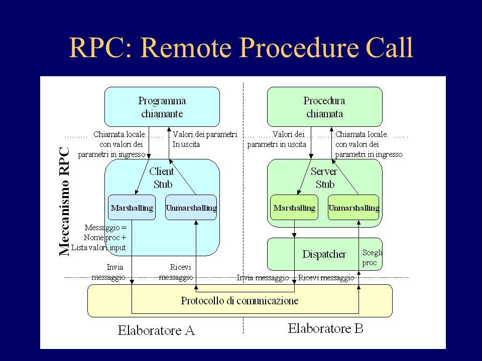 RPC Sistemi a accoppiamento forte La chiamata di una procedura remota non e completamente analoga alla chiamata di una procedura locale Possibili limitazioni ai formati dei dati –Dati composti, puntatori Gestione delle eccezioni –Ies malfunzionamento del canale trasmissivo Invocazione concorrente della stessa procedura remota da parte di piu programmi chiamanti